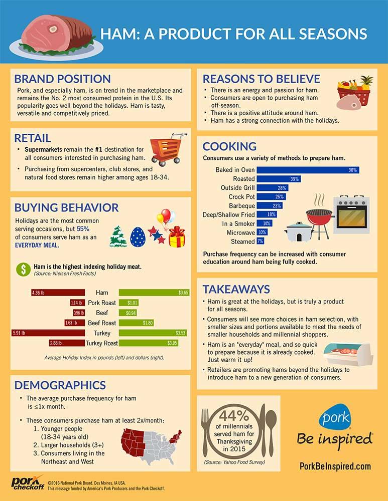 Ham-Consumer-Infographic-FINAL