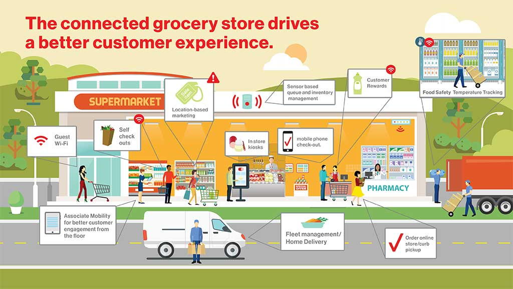 Verizon_Grocery_Store_Infographic_1