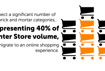Online Food Shopping Forecasted To Reach 'Digital Maturity' In The U.S. Within Next Decade