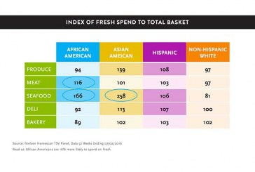 The Multicultural Influence Across Grocery's Perimeter Categories