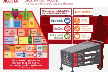 Who Are Natural/Organic Shoppers, And What Motivates Them?