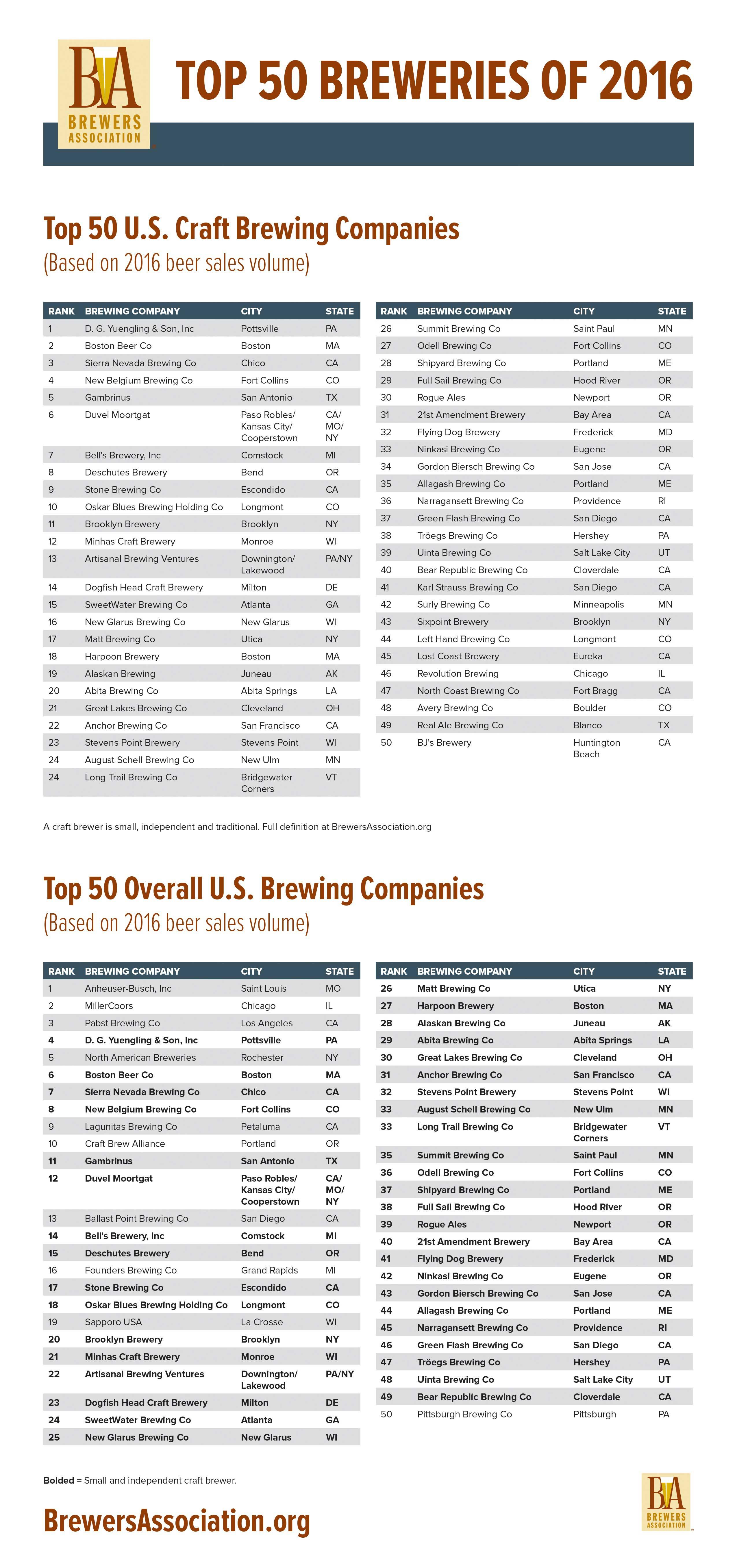 Breweries-TOP-50-FINAL
