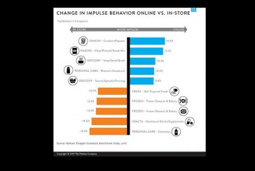 The Omnishopper Can Be A Challenge For Retailers