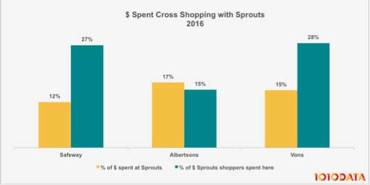 What A Sprouts Acquisition Could Mean For Albertsons Cos.