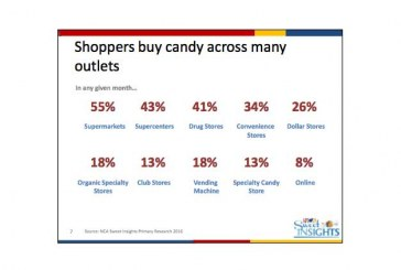 Candy Remains A Solid Performer Despite Market Challenges