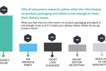 Consumers Seek Healthy Lifestyles, But Food Packaging Can Make It Difficult