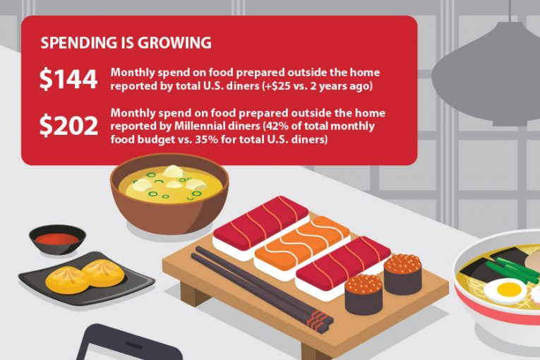americans spend 35 of food budgets on outside prepared food