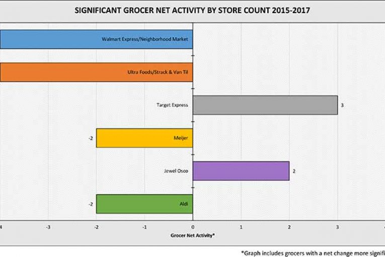 2017significantgroceractivity