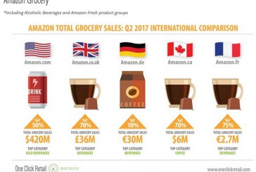 Coffee Brands Ranked Top Selling On Amazon Grocery