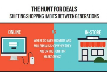 More Millennials Search In-Store For Deals Than Baby Boomers