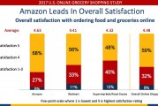 Study: Amazon, Walmart Outscore Food Retailers On Online Satisfaction