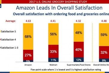 Study: Amazon, Walmart Outscore Food Retailers On Online Satisfaction