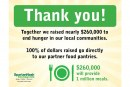 SpartanNash Foundation, Shoppers Raise $260K For Hunger Relief