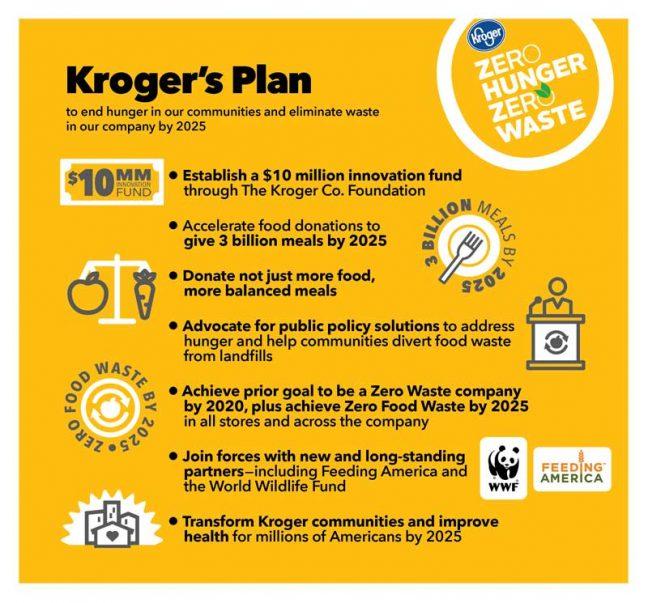 Kroger Launches Zero Hunger   Zero Waste Plan