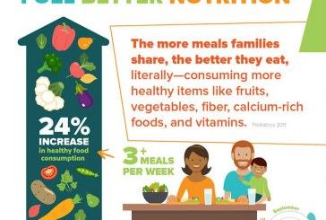 FMI Foundation Report Offers Tips On 'Elevating' Family Meals