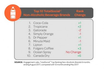 Coca-Cola Takes Top Spot, Pepsi Falls Behind In TotalSocial Rankings