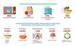 Acosta Frozen Foods Report