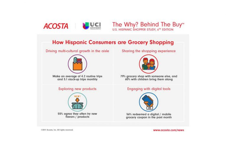 The Why? Behind The Buy U.S. Hispanic Shopper Study 6th edition