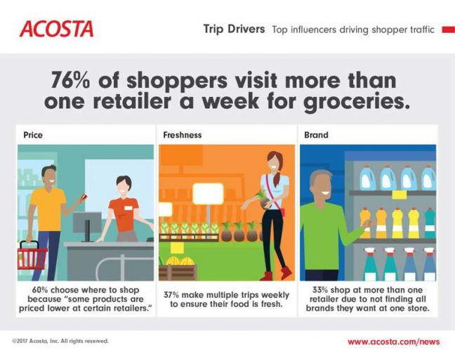 Price, Freshness & Brand Loyalty: Top Influencers Driving Retailer Traffic