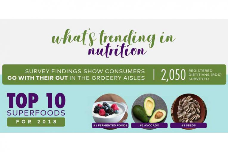 What's Trending in Nutrition 2017
