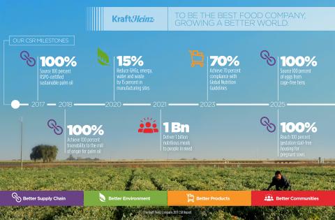 Kraft Heinc Co. CSR milestones