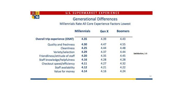 Millennials score supermarkets lowest on overall satisfaction and core experience factors.
