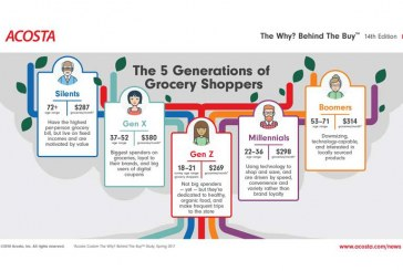 New Research Profiles Five Generations Of Grocery Shoppers