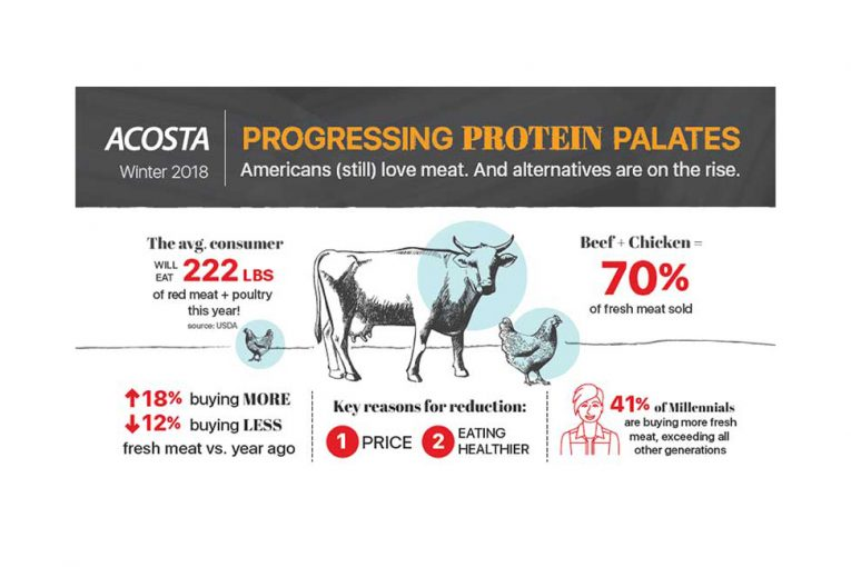 Acosta protein palates report infographic