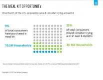 New Nielsen Research Highlights Opportunities For Meal Kit Sales