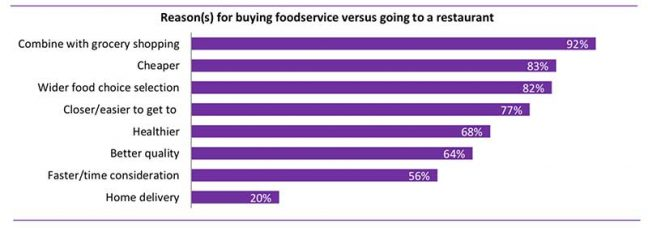 These reasons provide important marketing clues for improving trips and trip conversion among shoppers who do not have foodservice on the radar while it would be a perfectly good option. Reminding shoppers pre-trip and in-store with messaging on saving time, money savings, cuisine variety, nutrition and quality may make foodservice more top of mind.
