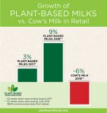 Plant-Based Food Sales Up 20 Percent, Report Finds