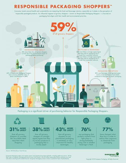 Shoppers Increasingly Looking For Recyclable, Renewable Packaging