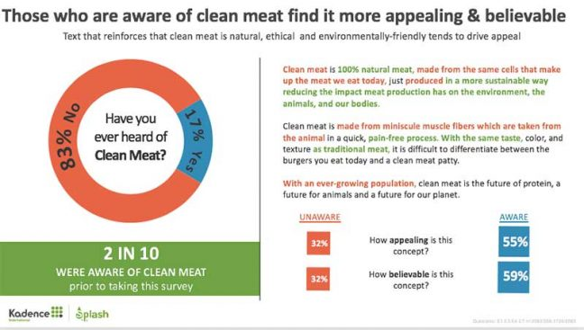 Only 20% Of U.S. Adults Likely To Buy 'Clean Meat'