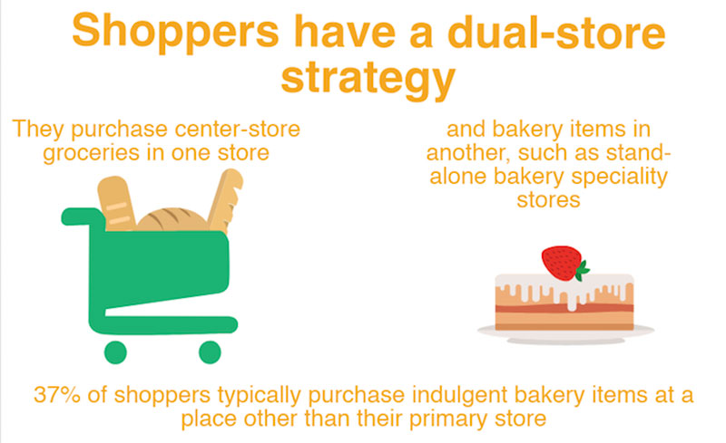 Power of Bakery' Report: Bakery Is A Driver Of Grocery Store