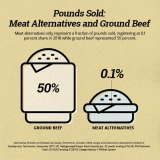 Beef Board graphic